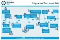 Cochrane Skin Group celebrate 20 years of improving treatment of skin diseases