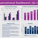 Cochrane in numbers: April-June 2017