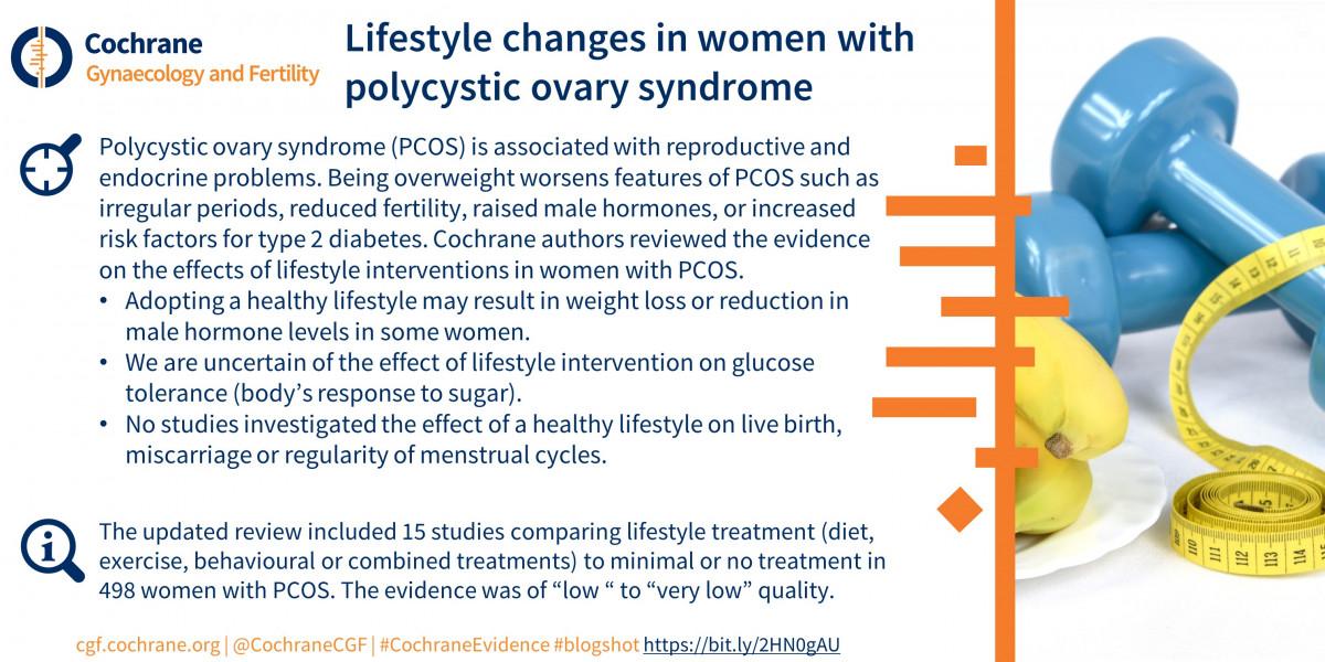Polycystic Ovary Syndrome Awareness Month | Cochrane