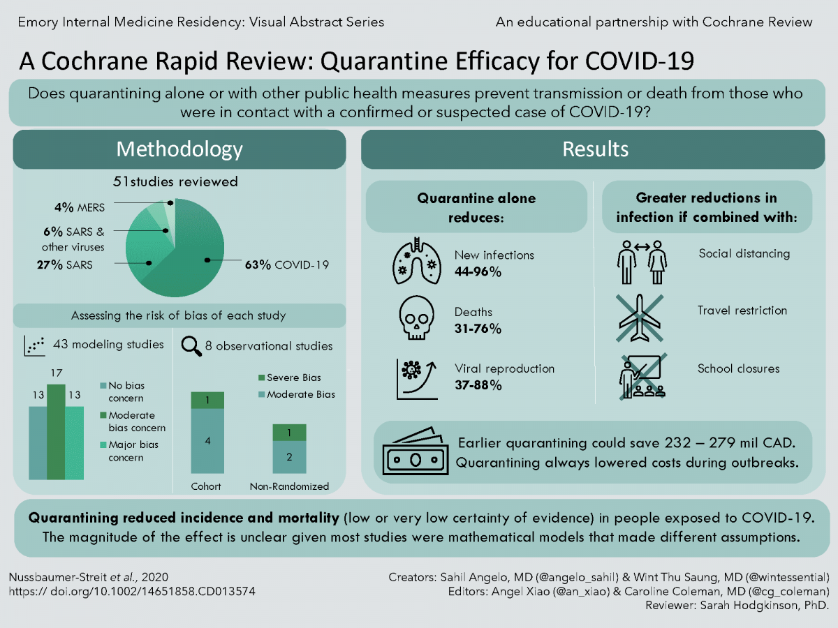 Visual Abstract of quarantine review