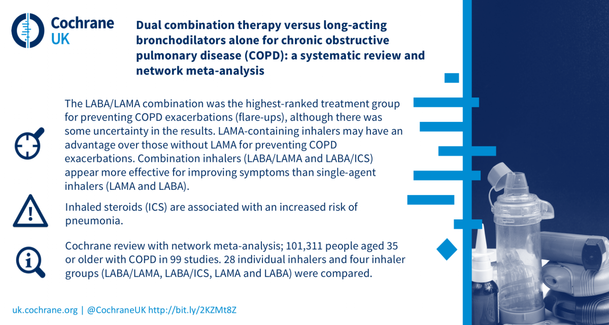 Featured Review Chronic Obstructive Pulmonary Disease And Long