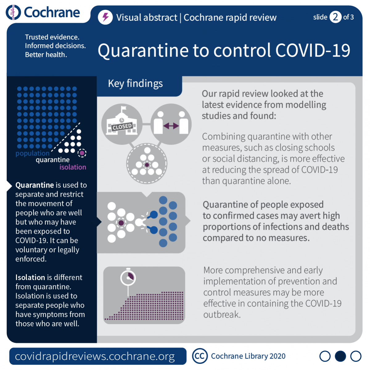 Quarantine to control COVID-189