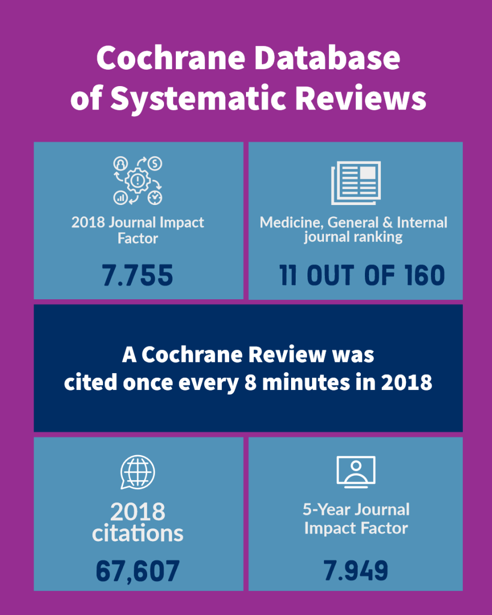 A Cochrane Review was cited once every 8 minutes in 2018