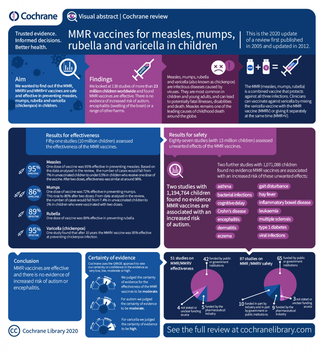 //www.cochrane.org/news/cochrane-review-confirms-effectiveness-mmr-vaccines